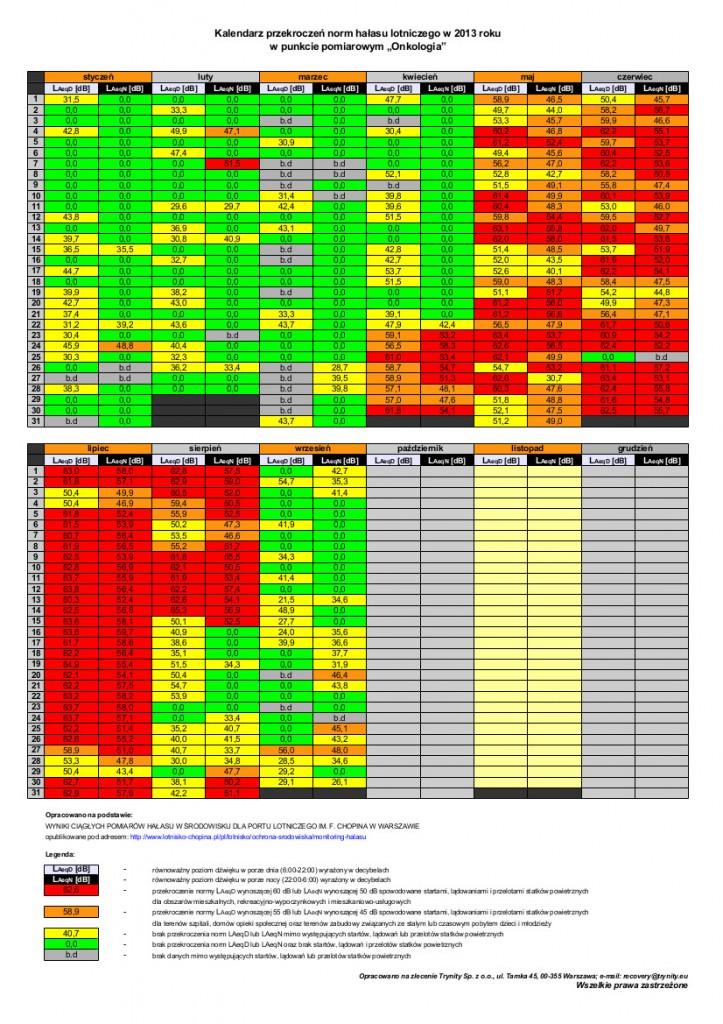 onkologia-kalendarz 2013