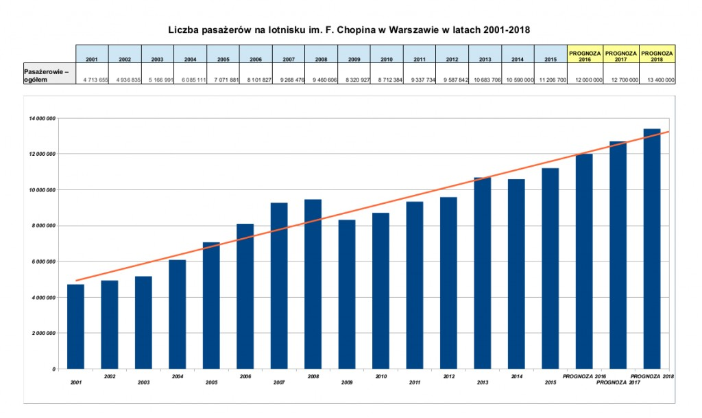 pp pl ruch na lotnisku chopina warszawa 2001-2018